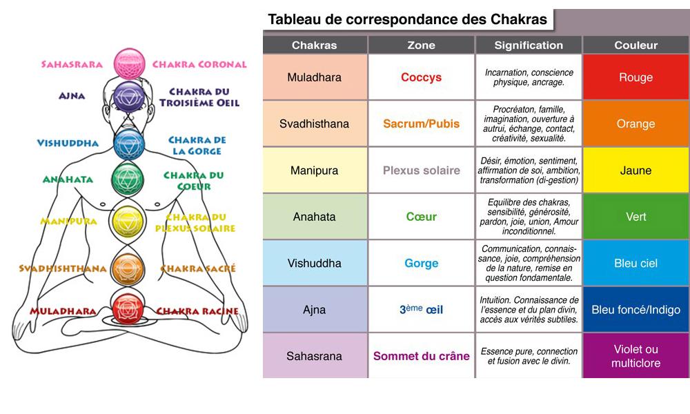 tableau des 7 chakras en lithothérapie
